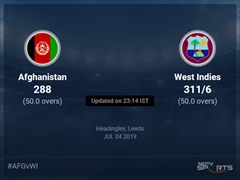 Afghanistan vs West Indies Live Score, Over 46 to 50 Latest Cricket Score, Updates