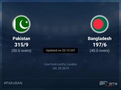 Bangladesh vs Pakistan Live Score, Over 36 to 40 Latest Cricket Score, Updates