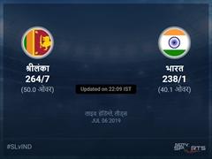 भारत बनाम श्रीलंका लाइव स्कोर, ओवर 36 से 40 लेटेस्ट क्रिकेट स्कोर अपडेट