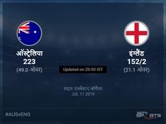ऑस्ट्रेलिया बनाम इंग्लैंड लाइव स्कोर, ओवर 16 से 20 लेटेस्ट क्रिकेट स्कोर अपडेट