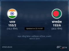 भारत बनाम बांग्लादेश लाइव स्कोर, ओवर 11 से 15 लेटेस्ट क्रिकेट स्कोर अपडेट