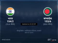 बांग्लादेश बनाम भारत लाइव स्कोर, ओवर 16 से 20 लेटेस्ट क्रिकेट स्कोर अपडेट