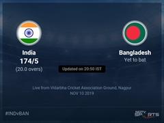 Bangladesh vs India Live Score, Over 16 to 20 Latest Cricket Score, Updates