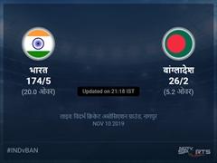 बांग्लादेश बनाम भारत लाइव स्कोर, ओवर 1 से 5 लेटेस्ट क्रिकेट स्कोर अपडेट