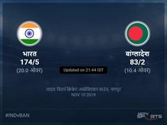 भारत बनाम बांग्लादेश लाइव स्कोर, ओवर 6 से 10 लेटेस्ट क्रिकेट स्कोर अपडेट