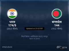 भारत बनाम बांग्लादेश लाइव स्कोर, ओवर 16 से 20 लेटेस्ट क्रिकेट स्कोर अपडेट