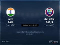 भारत बनाम वेस्ट इंडीज लाइव स्कोर, ओवर 6 से 10 लेटेस्ट क्रिकेट स्कोर अपडेट