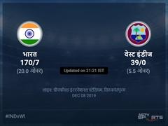 भारत बनाम वेस्ट इंडीज लाइव स्कोर, ओवर 1 से 5 लेटेस्ट क्रिकेट स्कोर अपडेट