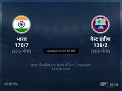 भारत बनाम वेस्ट इंडीज लाइव स्कोर, ओवर 11 से 15 लेटेस्ट क्रिकेट स्कोर अपडेट