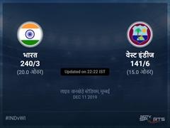वेस्ट इंडीज बनाम भारत लाइव स्कोर, ओवर 11 से 15 लेटेस्ट क्रिकेट स्कोर अपडेट