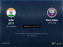 India vs West Indies Live Score, Over 6 to 10 Latest Cricket Score, Updates