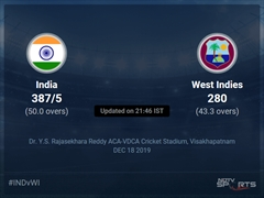 West Indies vs India Live Score, Over 41 to 45 Latest Cricket Score, Updates