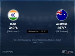 India vs Australia Live Score, Over 41 to 45 Latest Cricket Score, Updates