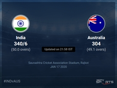 India vs Australia Live Score, Over 46 to 50 Latest Cricket Score, Updates