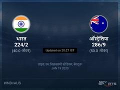 ऑस्ट्रेलिया बनाम भारत लाइव स्कोर, ओवर 36 से 40 लेटेस्ट क्रिकेट स्कोर अपडेट