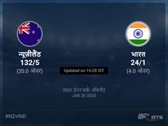 भारत बनाम न्यूज़ीलैंड लाइव स्कोर, ओवर 1 से 5 लेटेस्ट क्रिकेट स्कोर अपडेट