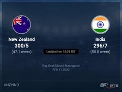 New Zealand vs India Live Score, Over 46 to 50 Latest Cricket Score, Updates