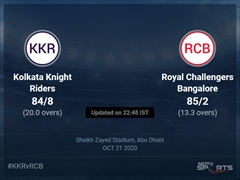 Kolkata Knight Riders vs Royal Challengers Bangalore Live Score Ball by Ball, IPL 2020 Live Cricket Score Of Today's Match on NDTV Sports