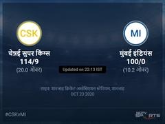 मुंबई इंडियंस बनाम चेन्नई सुपर किंग्स लाइव स्कोर, ओवर 6 से 10 लेटेस्ट क्रिकेट स्कोर अपडेट