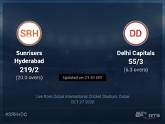 Sunrisers Hyderabad vs Delhi Capitals Live Score Ball by Ball, IPL 2020 Live Cricket Score Of Today's Match on NDTV Sports