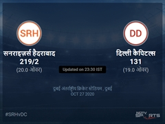 दिल्ली कैपिटल्स बनाम सनराइज़र्स हैदराबाद लाइव स्कोर, ओवर 16 से 20 लेटेस्ट क्रिकेट स्कोर अपडेट