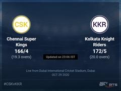 Chennai Super Kings vs Kolkata Knight Riders: IPL 2020 Live Cricket Score, Live Score Of Today's Match on NDTV Sports