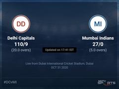 Delhi Capitals vs Mumbai Indians Live Score Ball by Ball, IPL 2020 Live Cricket Score Of Today's Match on NDTV Sports