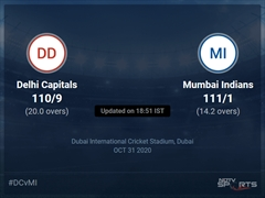 Delhi Capitals vs Mumbai Indians: IPL 2020 Live Cricket Score, Live Score Of Today's Match on NDTV Sports