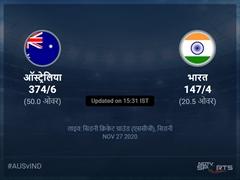 भारत बनाम ऑस्ट्रेलिया लाइव स्कोर, ओवर 16 से 20 लेटेस्ट क्रिकेट स्कोर अपडेट