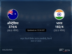 भारत बनाम ऑस्ट्रेलिया लाइव स्कोर, ओवर 21 से 25 लेटेस्ट क्रिकेट स्कोर अपडेट