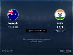Australia vs India Live Score Ball by Ball, Australia vs India 2020-21 Live Cricket Score Of Today's Match on NDTV Sports