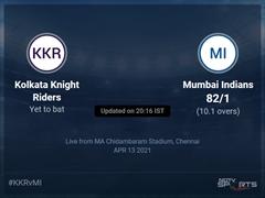 Kolkata Knight Riders vs Mumbai Indians: IPL 2021 Live Cricket Score, Live Score Of Today's Match on NDTV Sports