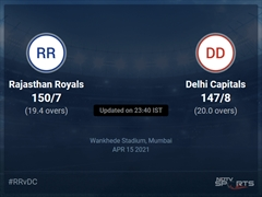 Rajasthan Royals vs Delhi Capitals Live Score Ball by Ball, IPL 2021 Live Cricket Score Of Today's Match on NDTV Sports
