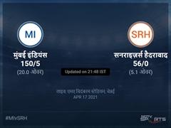 सनराइज़र्स हैदराबाद बनाम मुंबई इंडियंस लाइव स्कोर, ओवर 1 से 5 लेटेस्ट क्रिकेट स्कोर अपडेट