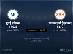 मुंबई इंडियंस बनाम सनराइज़र्स हैदराबाद लाइव स्कोर, ओवर 6 से 10 लेटेस्ट क्रिकेट स्कोर अपडेट