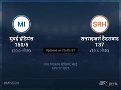 मुंबई इंडियंस बनाम सनराइज़र्स हैदराबाद लाइव स्कोर, ओवर 16 से 20 लेटेस्ट क्रिकेट स्कोर अपडेट
