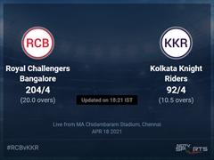 Royal Challengers Bangalore vs Kolkata Knight Riders Live Score Ball by Ball, IPL 2021 Live Cricket Score Of Today's Match on NDTV Sports