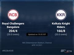 Royal Challengers Bangalore vs Kolkata Knight Riders: IPL 2021 Live Cricket Score, Live Score Of Today's Match on NDTV Sports