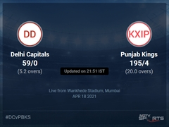 Delhi Capitals vs Punjab Kings: IPL 2021 Live Cricket Score, Live Score Of Today's Match on NDTV Sports