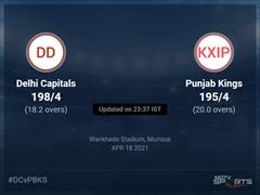 Delhi Capitals vs Punjab Kings Live Score Ball by Ball, IPL 2021 Live Cricket Score Of Today's Match on NDTV Sports