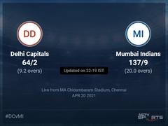 Delhi Capitals vs Mumbai Indians Live Score Ball by Ball, IPL 2021 Live Cricket Score Of Today's Match on NDTV Sports
