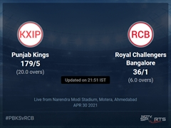 Punjab Kings vs Royal Challengers Bangalore Live Score Ball by Ball, IPL 2021 Live Cricket Score Of Today's Match on NDTV Sports
