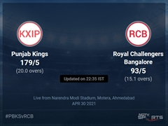 Punjab Kings vs Royal Challengers Bangalore: IPL 2021 Live Cricket Score, Live Score Of Today's Match on NDTV Sports