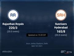 Rajasthan Royals vs Sunrisers Hyderabad: IPL 2021 Live Cricket Score, Live Score Of Today's Match on NDTV Sports