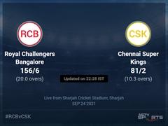 Royal Challengers Bangalore vs Chennai Super Kings: IPL 2021 Live Cricket Score, Live Score Of Today's Match on NDTV Sports