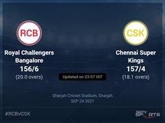 Royal Challengers Bangalore vs Chennai Super Kings Live Score Ball by Ball, IPL 2021 Live Cricket Score Of Today's Match on NDTV Sports