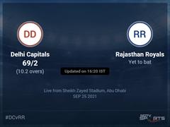 Delhi Capitals vs Rajasthan Royals: IPL 2021 Live Cricket Score, Live Score Of Today's Match on NDTV Sports