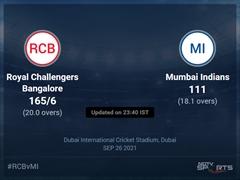 Royal Challengers Bangalore vs Mumbai Indians: IPL 2021 Live Cricket Score, Live Score Of Today's Match on NDTV Sports