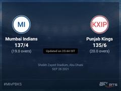 Mumbai Indians vs Punjab Kings Live Score Ball by Ball, IPL 2021 Live Cricket Score Of Today's Match on NDTV Sports