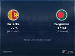 Sri Lanka vs Bangladesh Live Score Ball by Ball, ICC T20 World Cup 2021 Live Cricket Score Of Today's Match on NDTV Sports